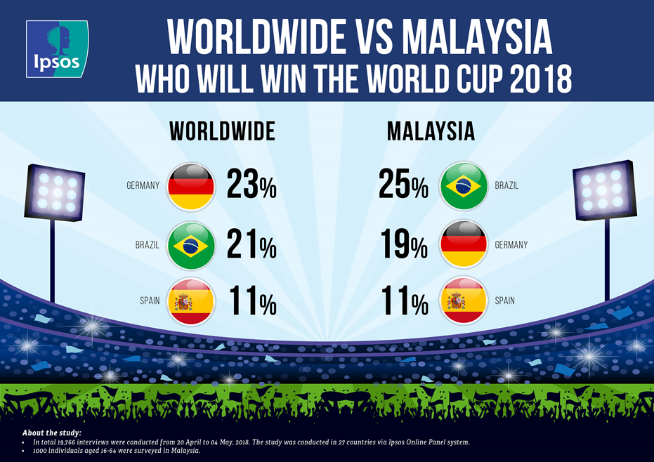 Predictions of World Cup 2018 winners