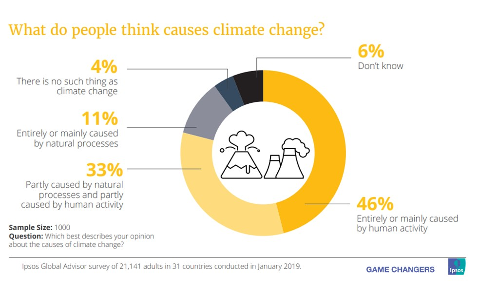 What do people think causes climate change?