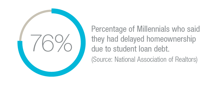 76 percent of millennials who said they had delayed home-ownership due to student loan debt
