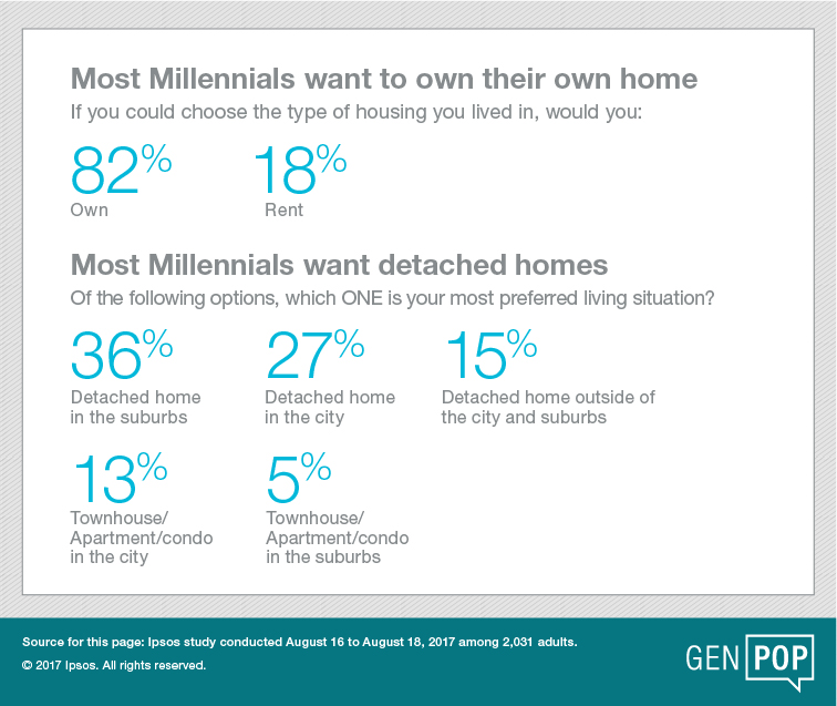 Most millennials want to own their own home