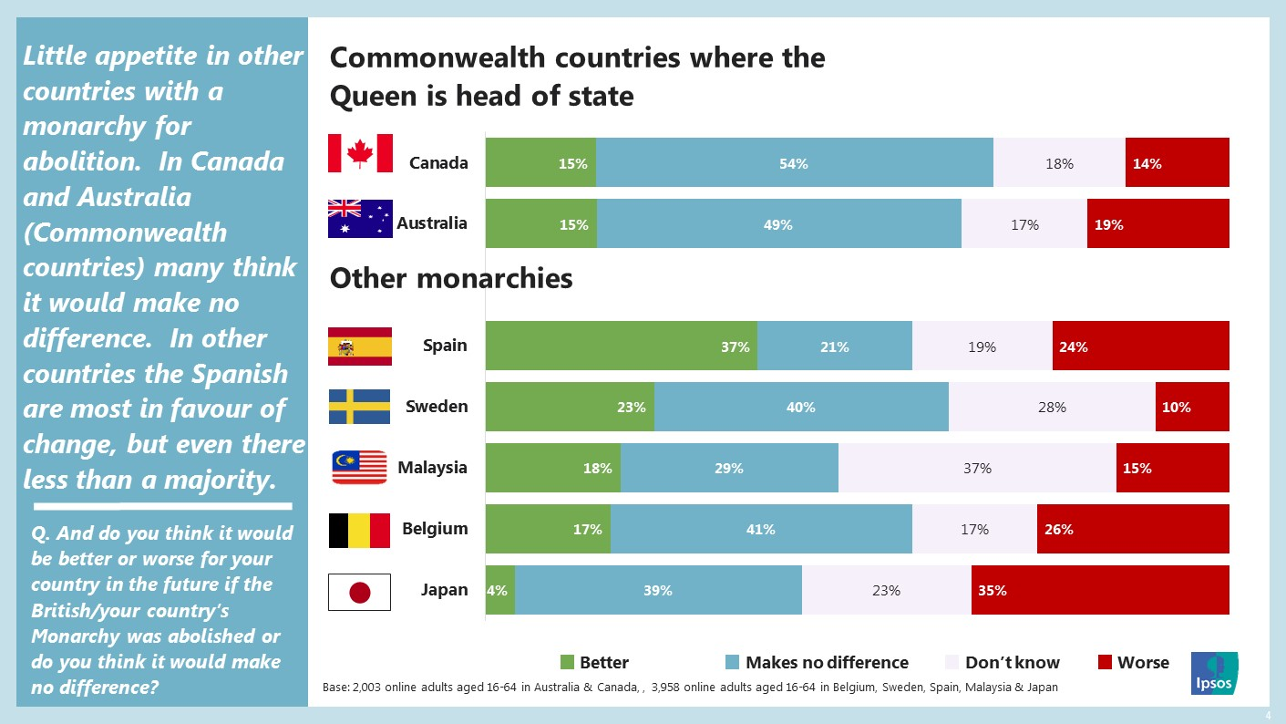 In existing monarchies, there is little appetite around the world for changing the status quo