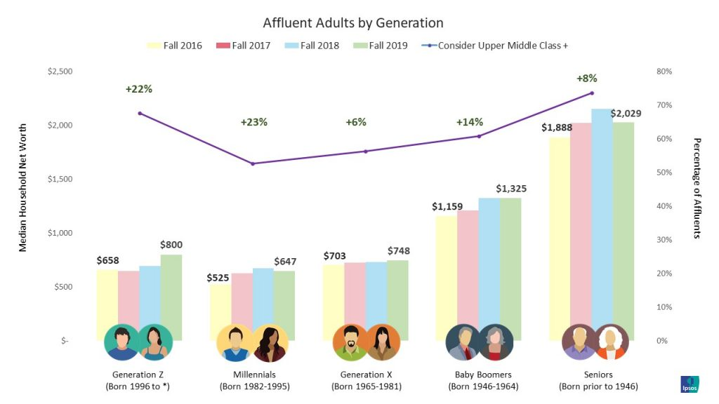 Affluent Adults by Generation
