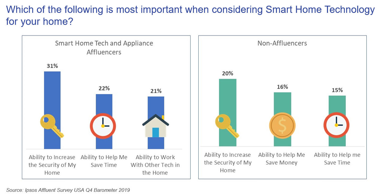 Which of the following is most important when considering Smart Home Technology for your home?