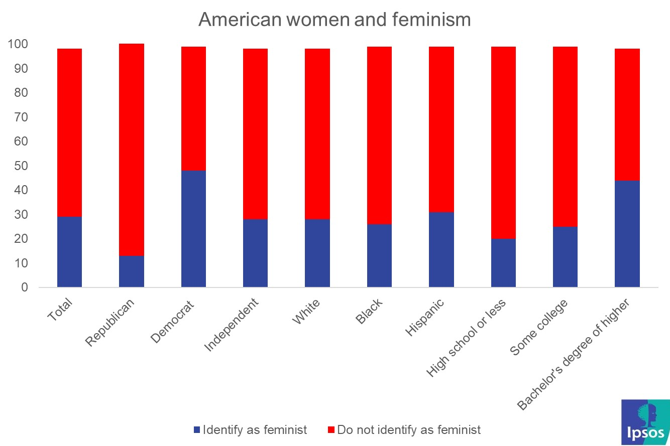 American women and feminism