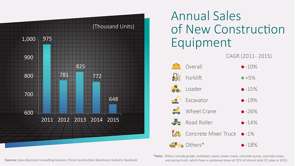 Annual sales of new construction equipment - China