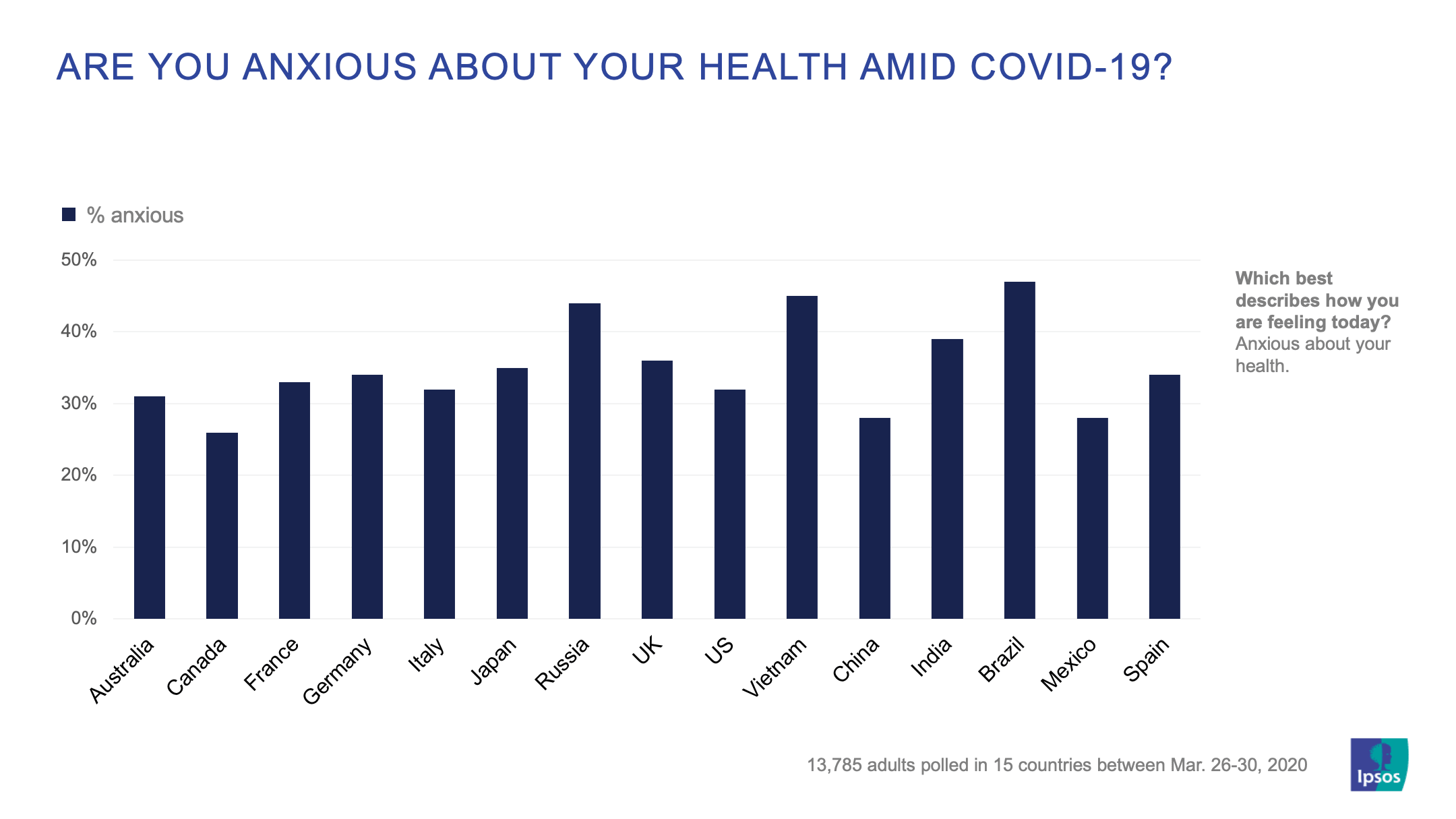 Are you anxious about your health amid covid-19 | Ipsos
