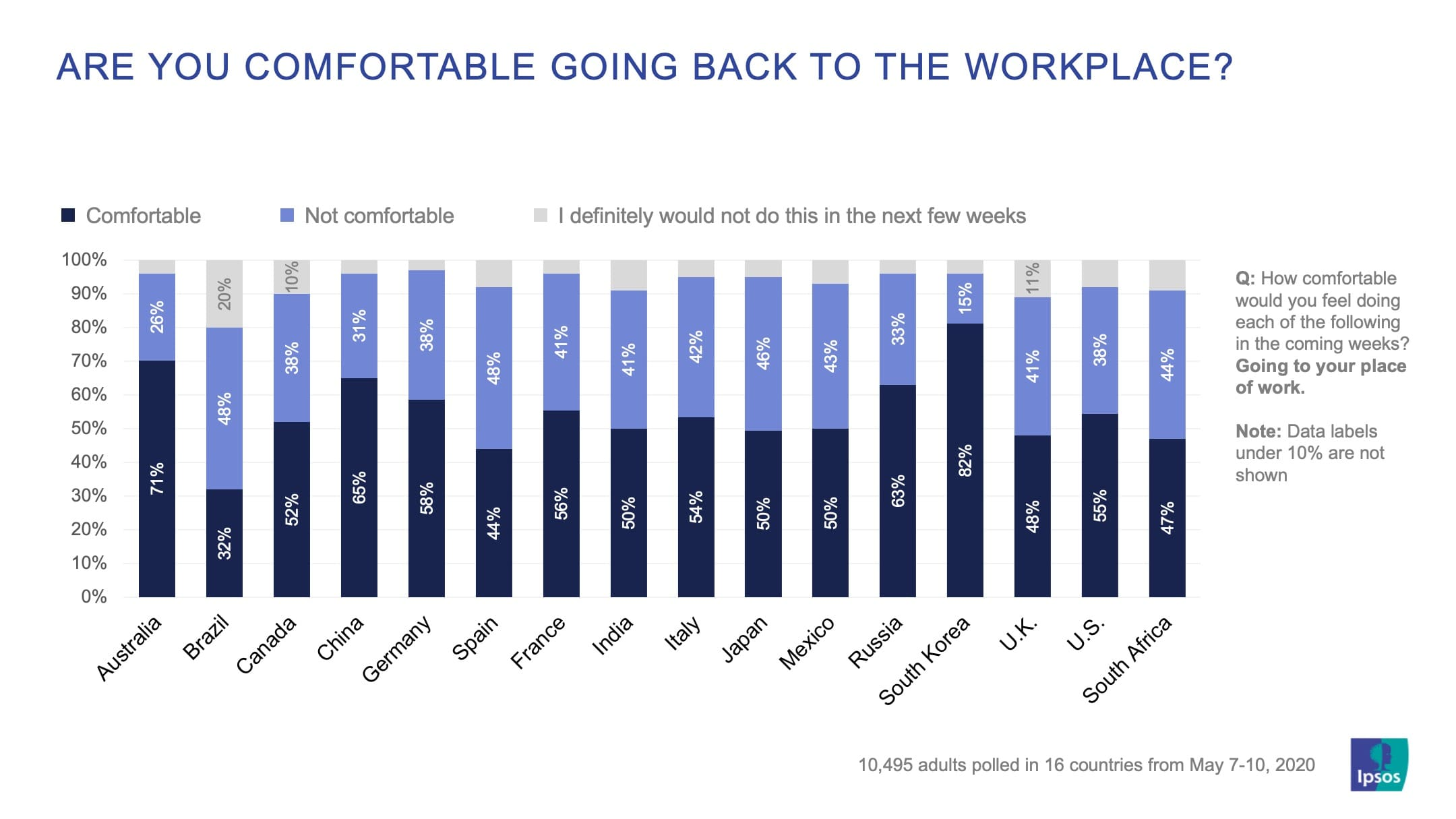 Are you comfortable going back to the workplace? | Coronavirus| Ipsos