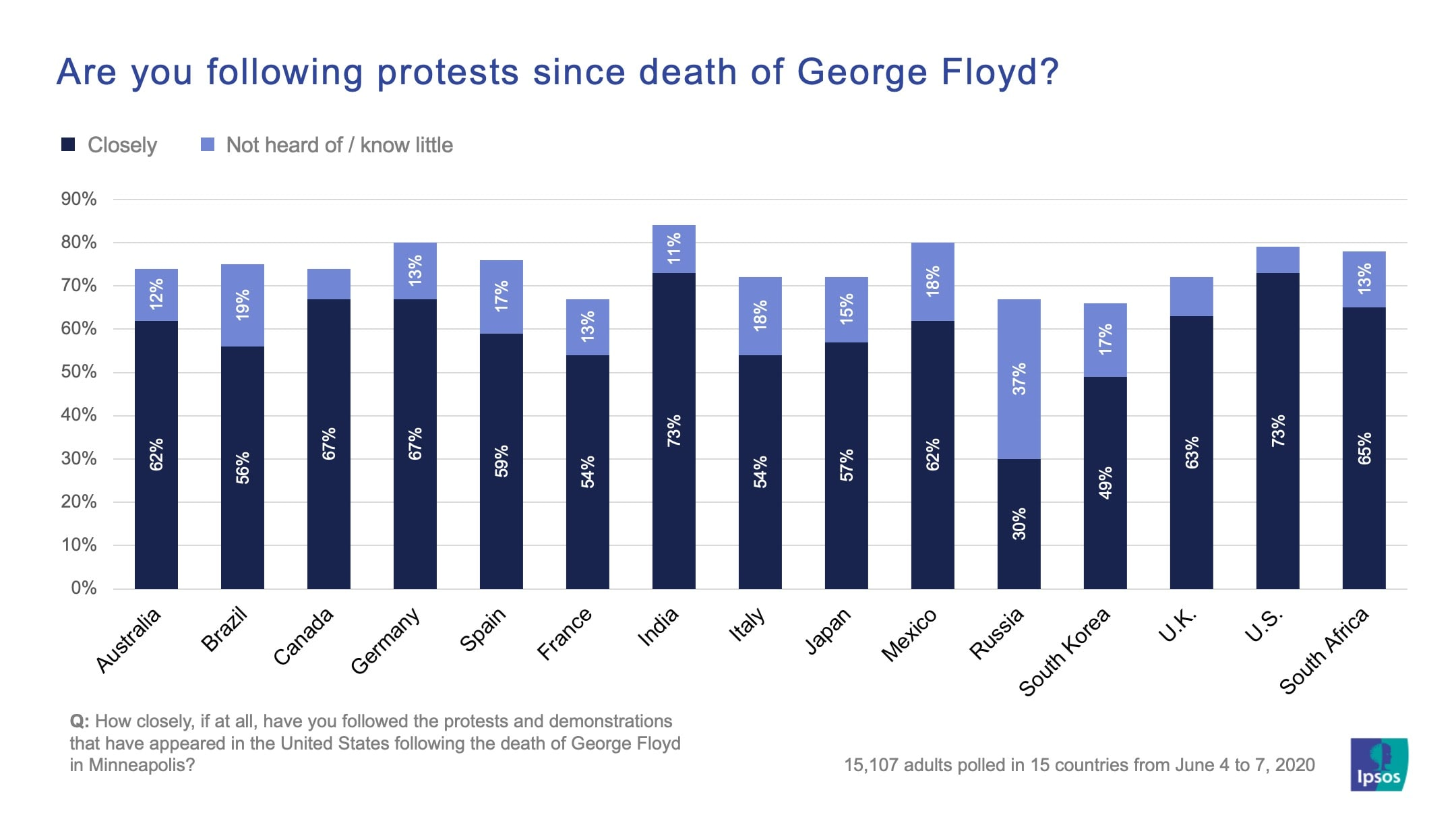 Are you following protests since death of George Floyd? | Ipsos