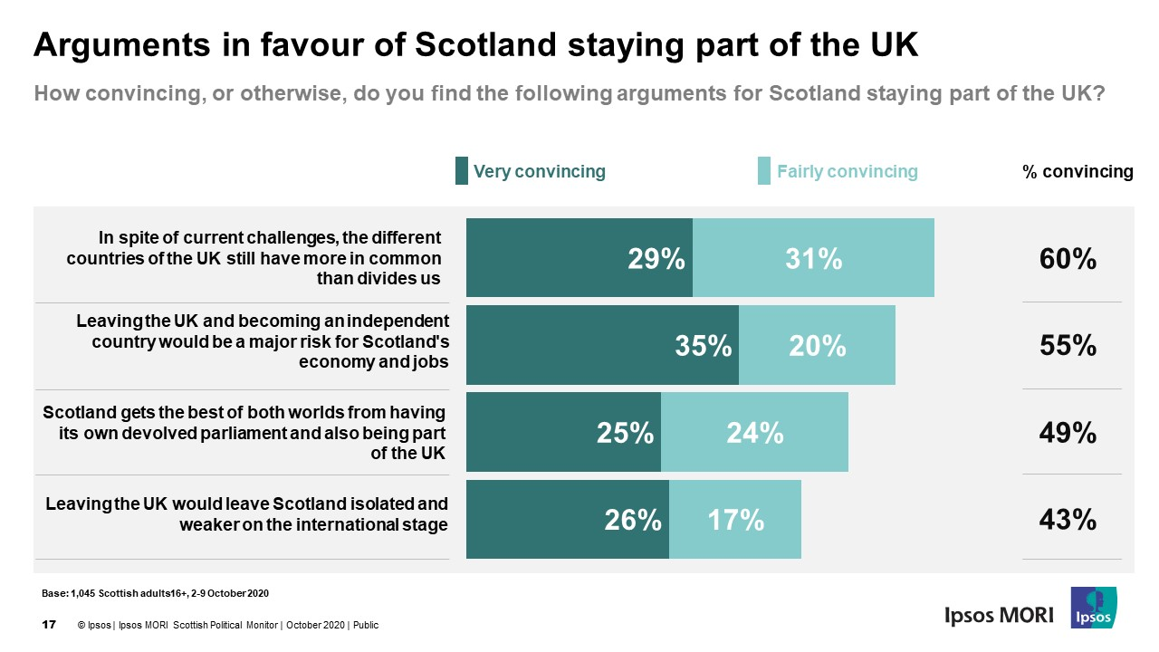 Arguments in favour of Scotland staying part of the UK - Ipsos MORI