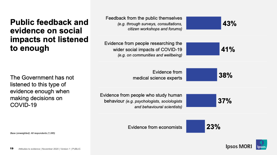 Public feedback and evidence on social impacts not listened to enough