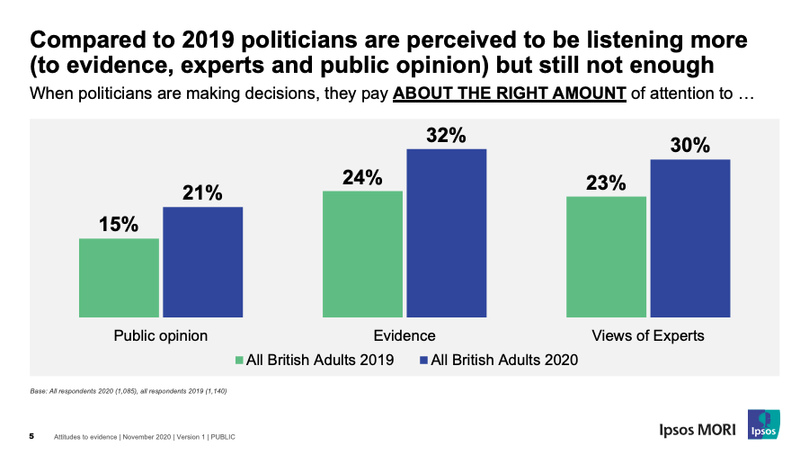 Compared to 2019 politicians  are perceived to be listening more (to evidence, experts and public opinion) but still not enough
