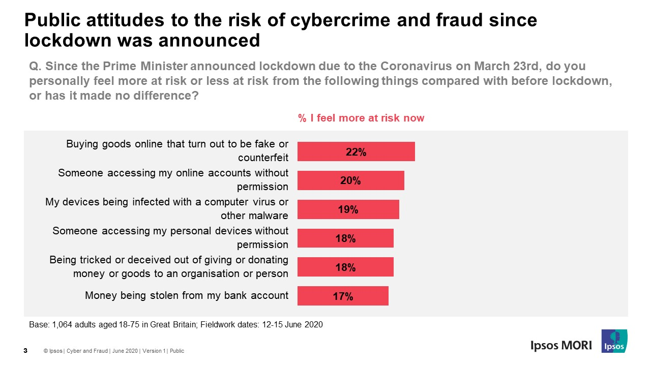 Public attitudes to the risk of cybercrime and fraud since lockdown was announced - Ipsos MORI