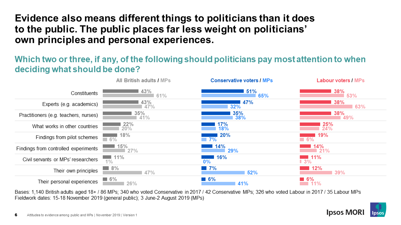 MPs think personal principles should influence decision making, but the public aren't so sure
