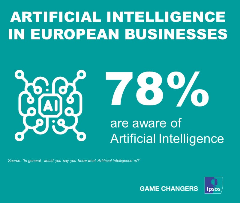 Awareness of AI in European businesses | Ipsos