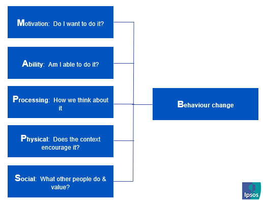 Behaviour Change Framework (MAPPS) | Ipsos