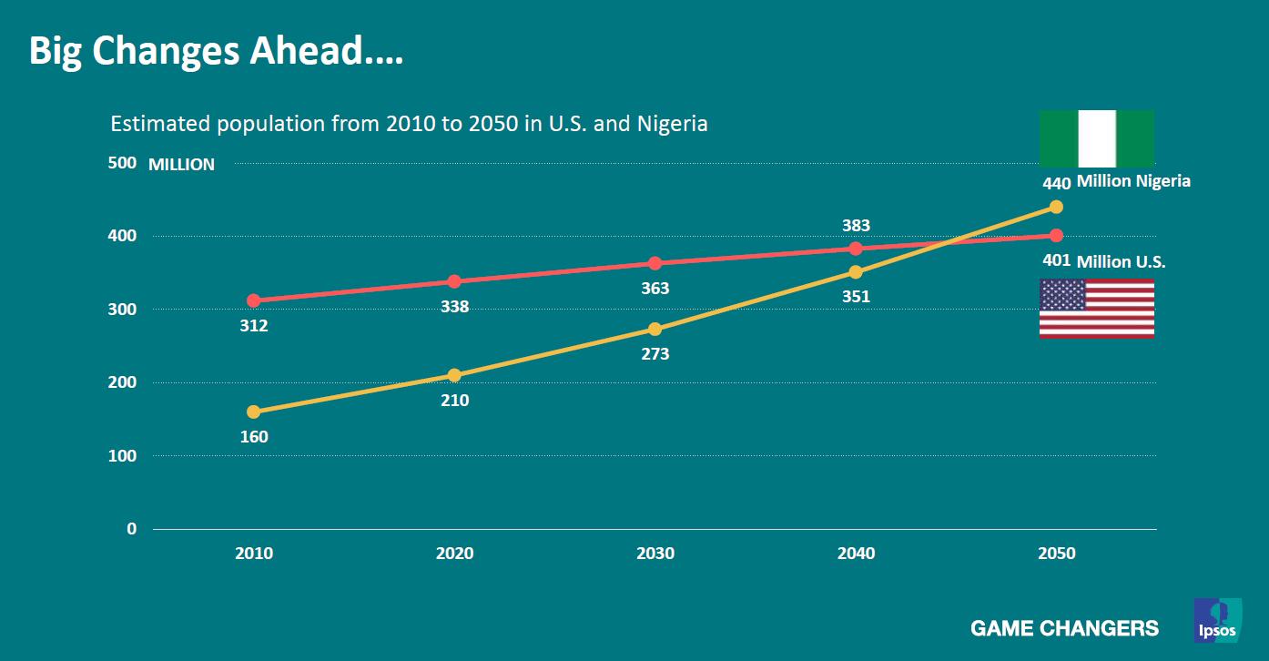 0eb44acc Befolkningsveksten vil øke på tross av sterk nedgang i fertilitet i de  fleste land i hele Vesten. Alle land i Europa, USA og Canada fødte færre  enn 2,1 barn ...