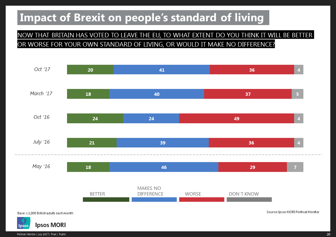 Impact of Brexit on people's standard of living - October 2017