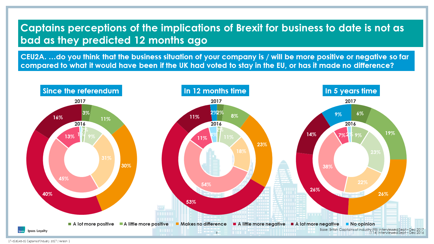 Captains perceptions of the implications of Brexit for business to date is not as bad as they predicted 12 months ago