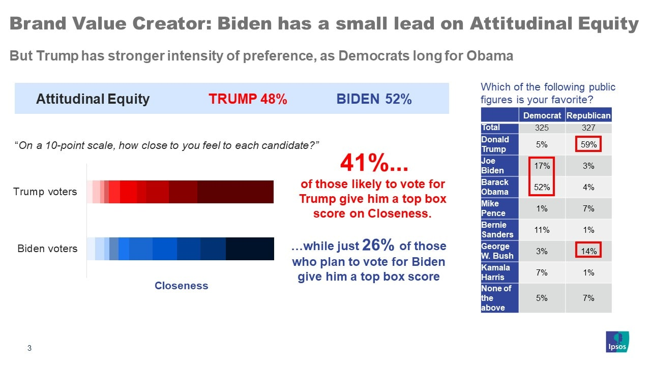 Brand Value Creator: Biden has a small lead on Attitudinal Equity | Ipsos