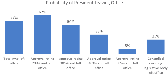 Probability of President Leaving Office
