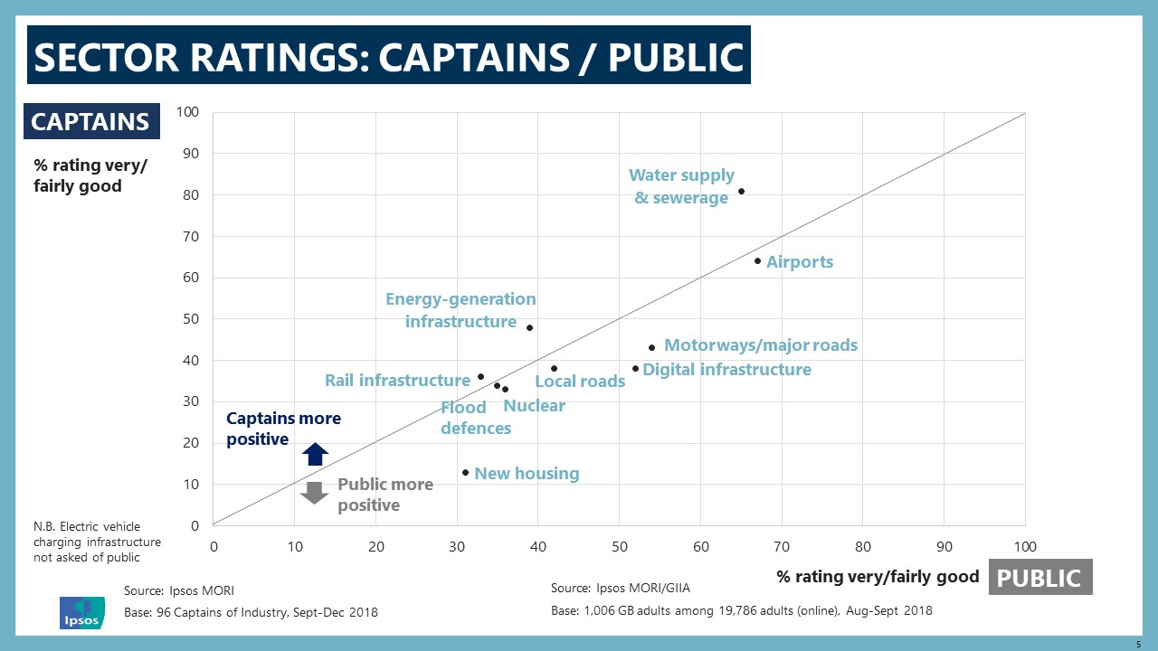 Captains 2019: Sector Ratings
