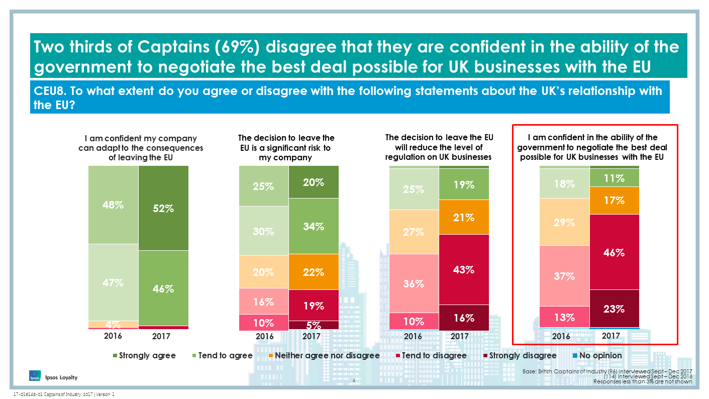 Two thirds of Captains (69%) disagree that they are confident in the ability of the government to negotiate the best deal possible for UK businesses with the EU