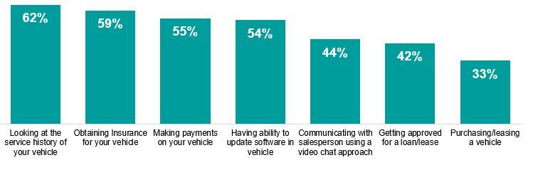 Fully Virtual Auto Shopping:  Consumer Trends