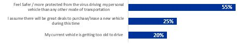 drivers of auto purchase May 6 2020