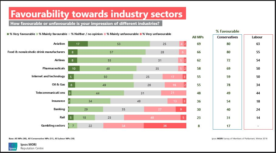 Chart shows: favourability towards industry sectors
