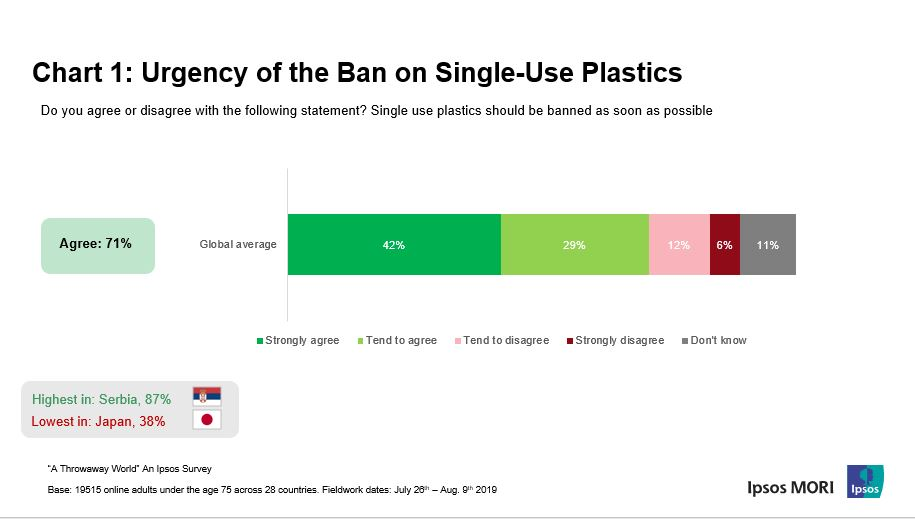 Chart shows: urgency of the ban on single-use plastics | Ipsos