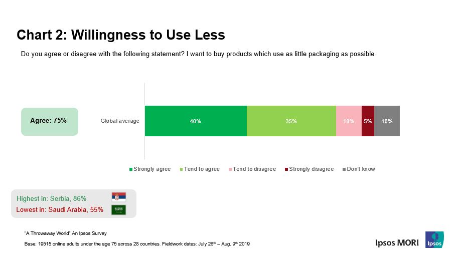 Chart shows: willingless to use less | Ipsos