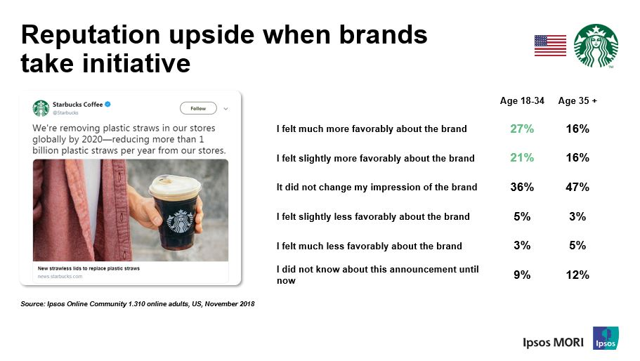 Chart shows: Reputation upside when brands take initative | Ipsos