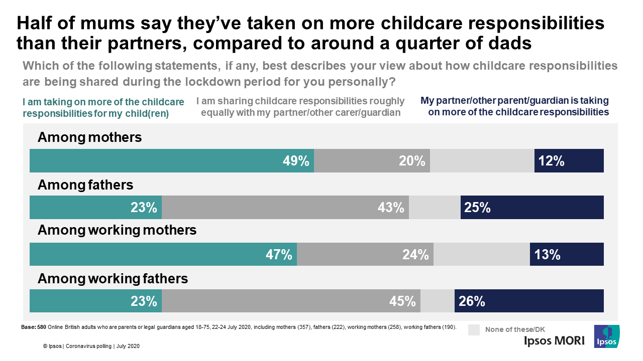 Half of mums say they've taken on more childcare responsibilities   than their partners, compared to around a quarter of dads