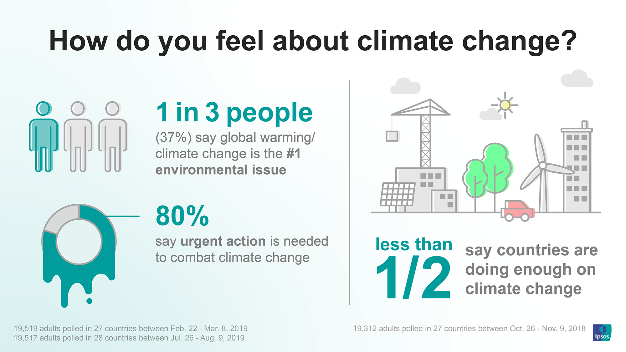 How do you feel about climate change? 80% say urgent action is needed | Ipsos