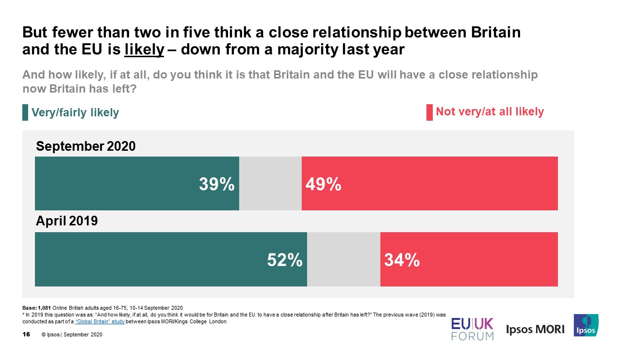 fewer than two in five think a close relationship between Britain and the EU is likely – down from a majority last year