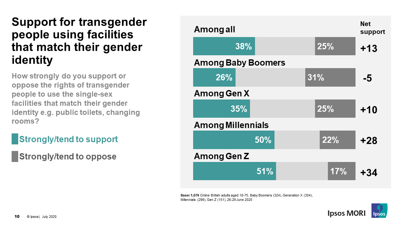 Support for transgender people using facilities that match their gender identity