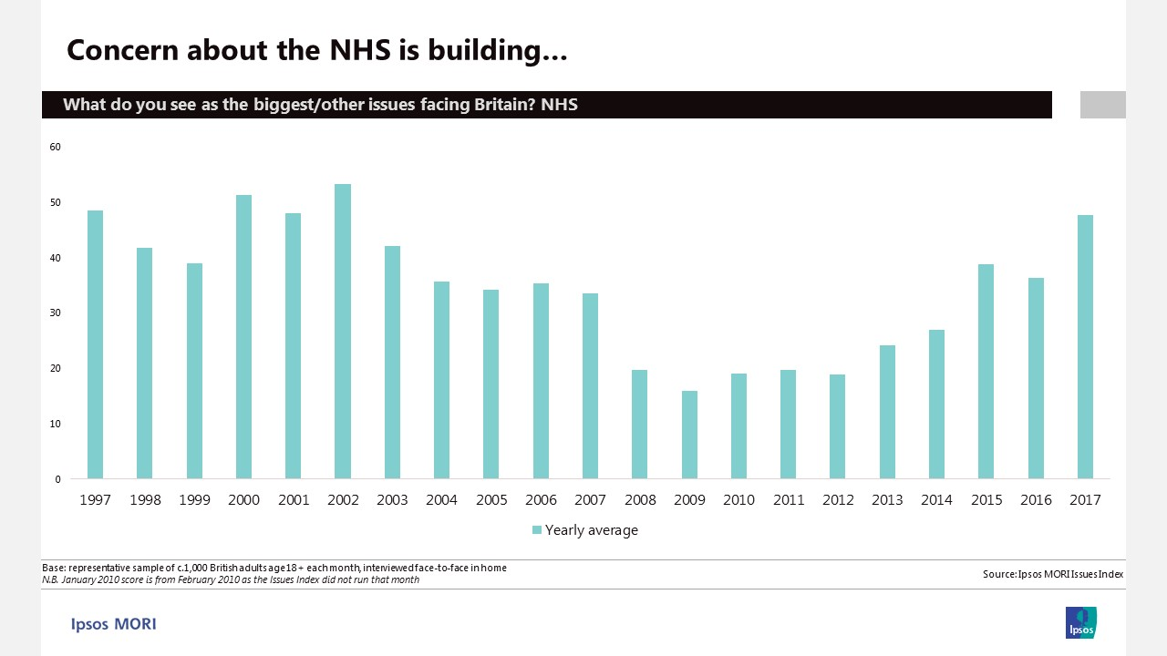 Concern about the NHS is building | Ipsos MORI