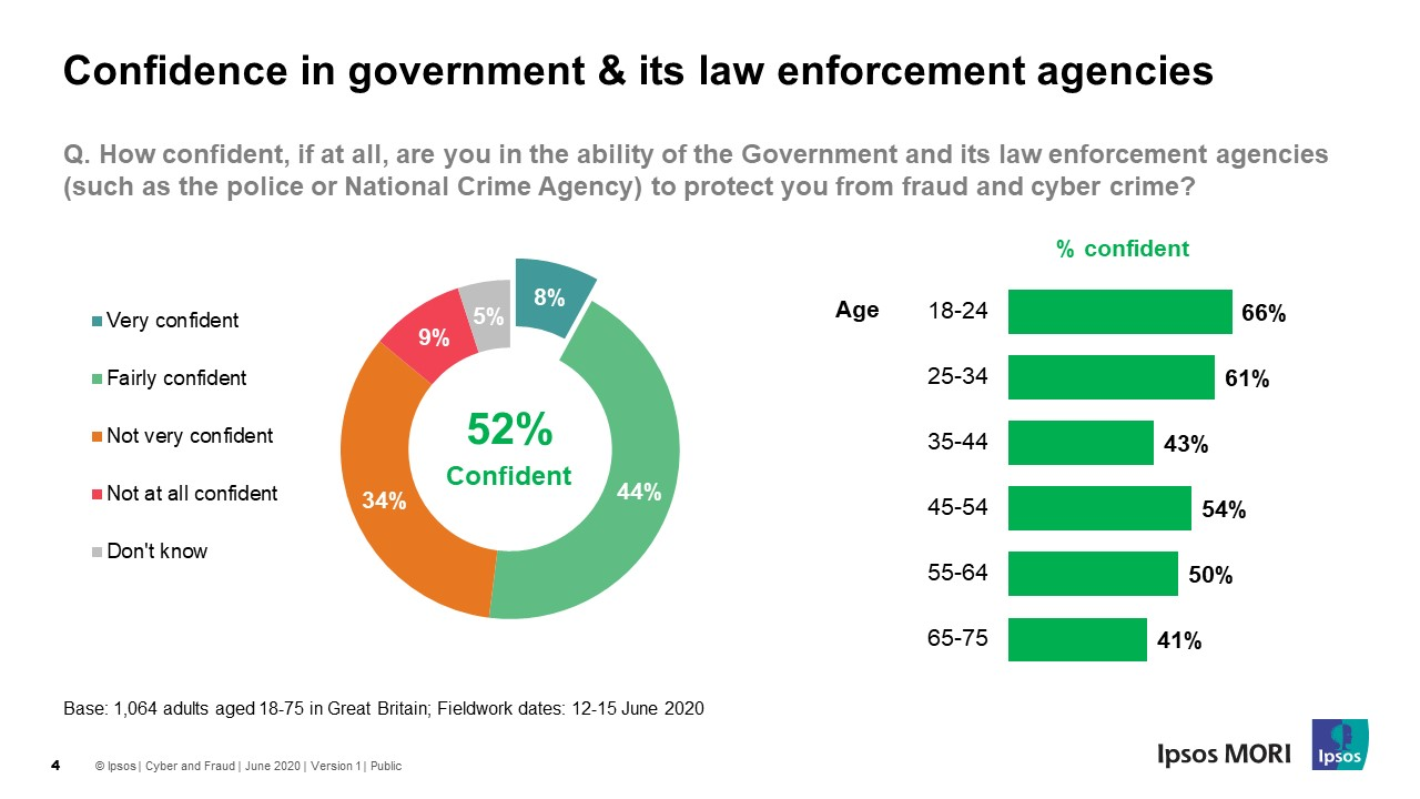 Confidence in Government to protect against cybercrime - Ipsos MORI