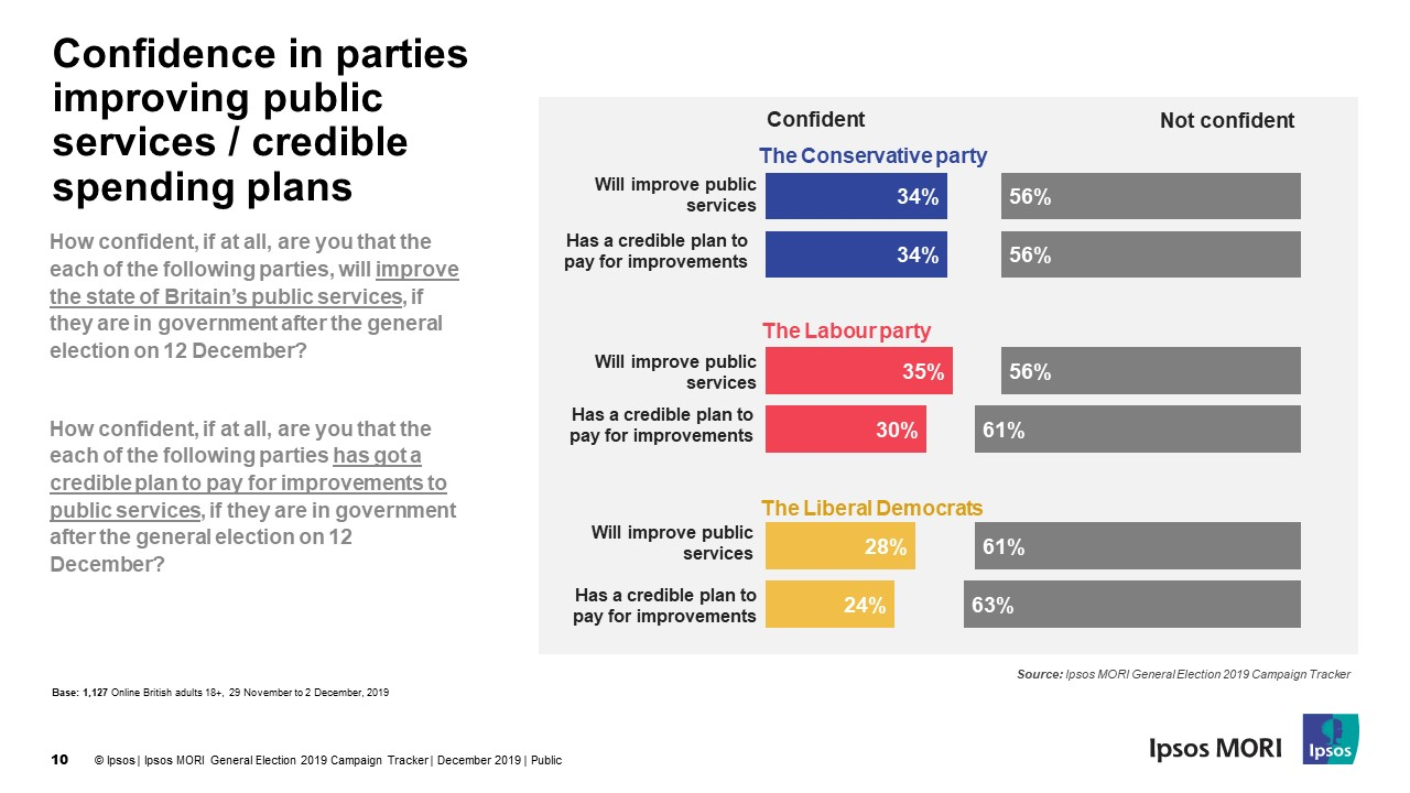 Confidence in parties improving public services / credible spending plans | Ipsos MORI