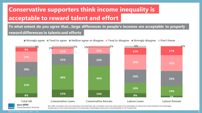 Conservative supporters think income inequality is acceptable