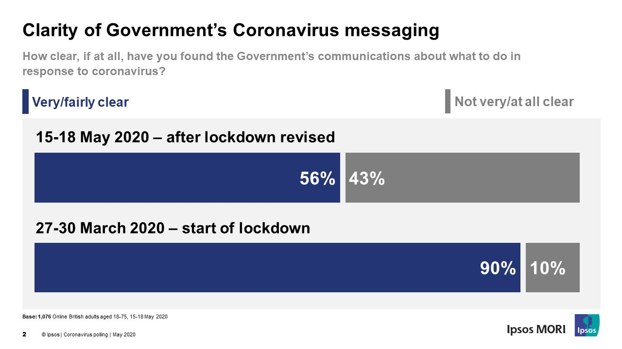 Clarity of Gov't Comms graph