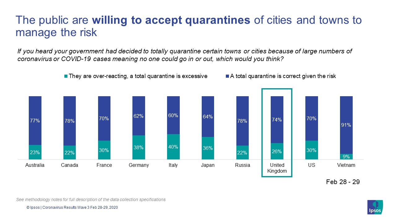 Coronavirus / COVID-19: Britons willing to accept quarantines of cities and towns to manage the risk | Ipsos MORI