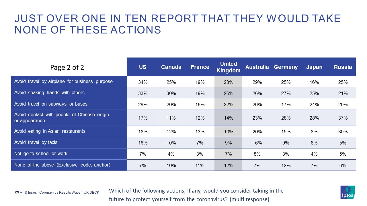 Covid-19 / Coronovirus: Just over one in ten report that they would take none of these actions | Ipsos MORI