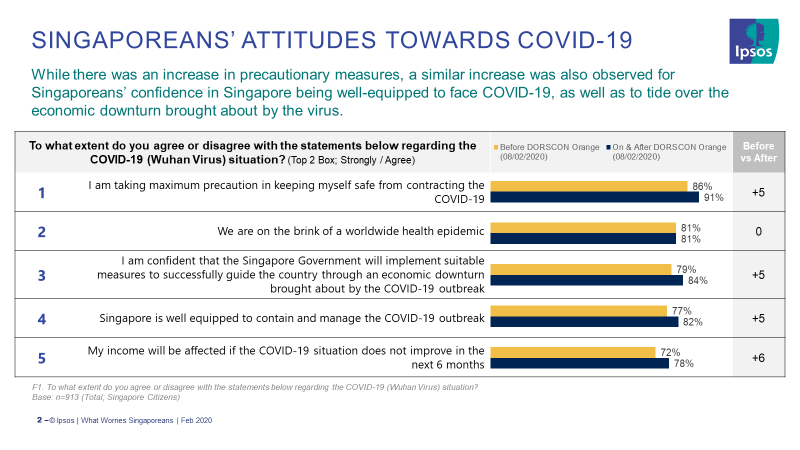 chart - singaporeans' attitudes towards covid-19