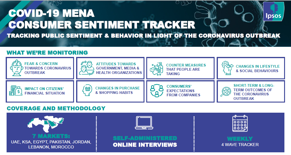 Covid-19 Consumer sentiment in MENA