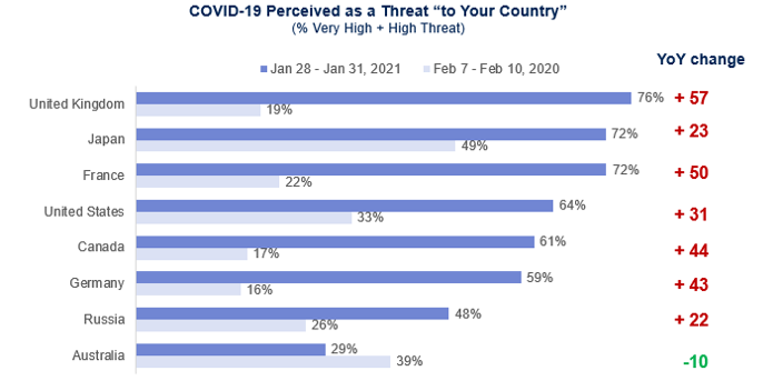 Covid perceived as a threat to your country