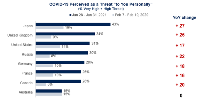 covid perceived a threat to you personally