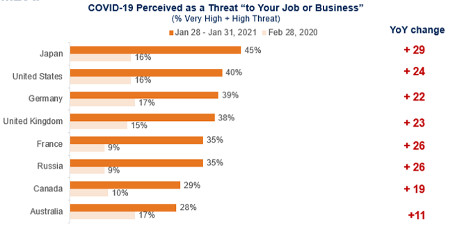 covid perceived as a threat to your job or business