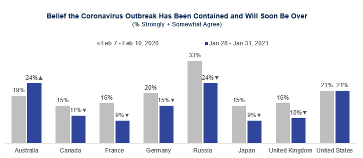 belief the coronavirus outbreak has been contained
