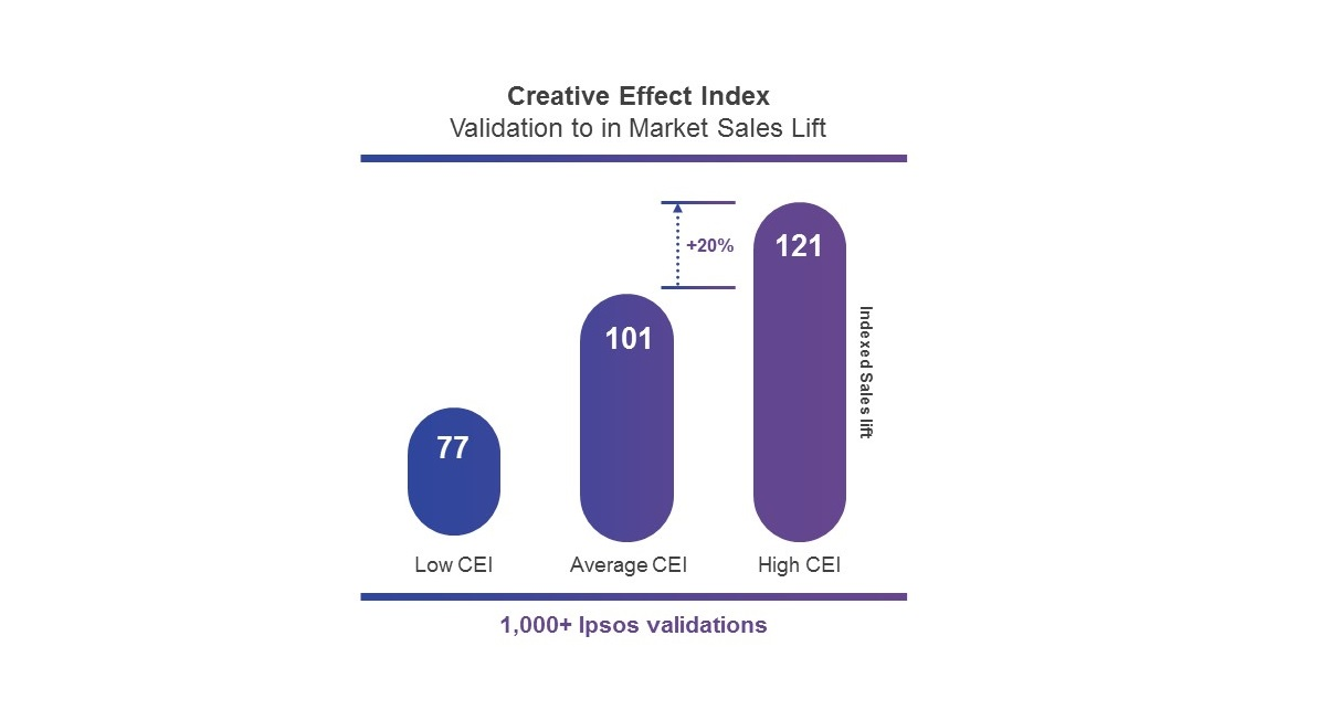 Creative Effect Index